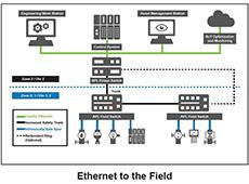 Ethernet no Campo – Futura solução para automação de processos e instrumentação em localizações remotas e perigosas
