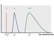 PROFINET IRT, um protocolo de alta dinâmica