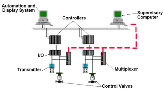 Ligação típica utilizando multiplexadores.