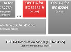Integração do IO-Link com o OPC UA