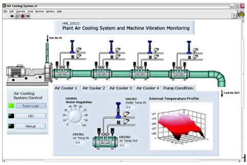 Interface Homem Máquina desenvolvida com NI LabVIEW