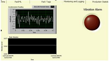 Análises em dados de acelerômetros para monitoração de vibração no NI LabVIEW