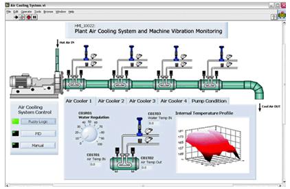Interface de Operador desenvolvida com NI LabVIEW