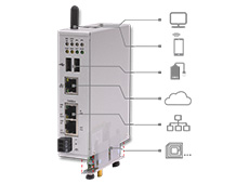 NetPI – porta de entrada para IIoT em redes PROFINET