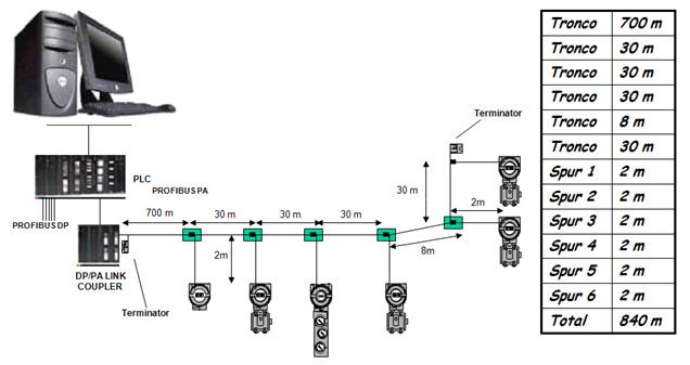 dimensionamento da quantidade de equipamentos em uma rede