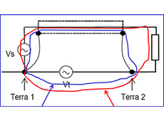 Qual a melhor blindagem em função da frequência do ruído?